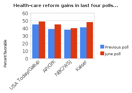Health-care_reform_gains_in_last_four_polls_
